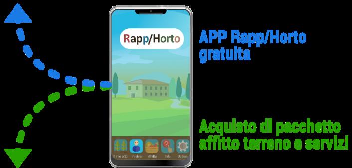 Rapp/horto